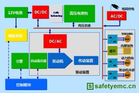 大功率电子负载在DC-DC转换器测试中的解决方案