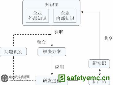 图5新产品研发中知识的流动和转换框图