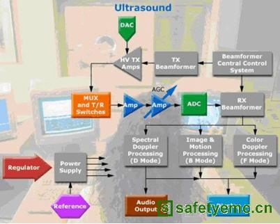 信号路径设计讲座(五)模拟/数字转换器的神奇妙用