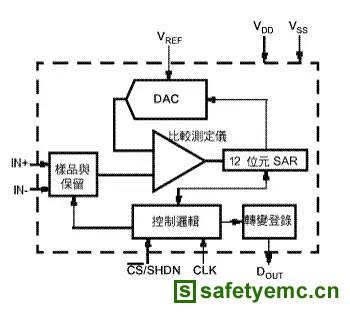 电路板布线设计(四) 高精确度与分辨率模拟数字转换器