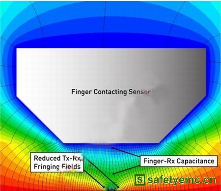 浅谈投射式电容触摸屏的电磁干扰问题的解决方案