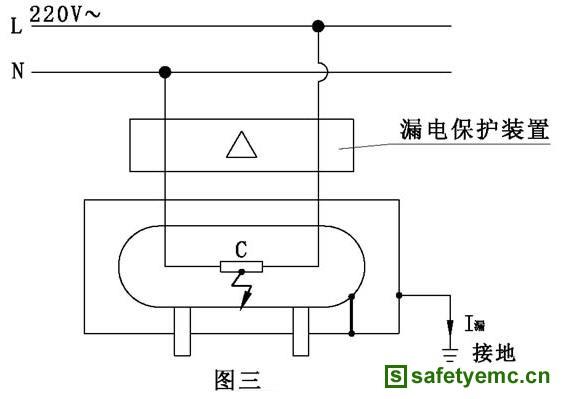 若电热水器没有接地措施,热水器的导电部件出现220V的空载电压,由于没有对地漏电流,漏电保护装置不会动作,但当人体触及这些带电部件,经人体对地出现漏电流时,漏电保护装置动作断电,即先触电后保护(当电热水器是用金属管与自来水管连接时,经自来水管对地的漏电流大于漏电保护装置动作值,漏电保护也会断电)。 2.接零保护下的用电事故(图四)