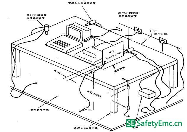 如何顺利通过电磁兼容试验(三)