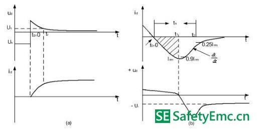图2 开关过程中二极管电流、电压波形图 3 EMI抑制方法 di/dt和dv/dt是开关电源自身产生电磁干扰的关键因素,减小其中的任何一个都可以减小开关电源中的电磁干扰。由上述可知,di/dt和dv/dt主要是由开关管的快速开关及二极管的反向恢复造成的。所以,如果要抑制开关电源中的EMI就必须解决开关管的快速开关及二极管的反向恢复所带来的问题。 3.