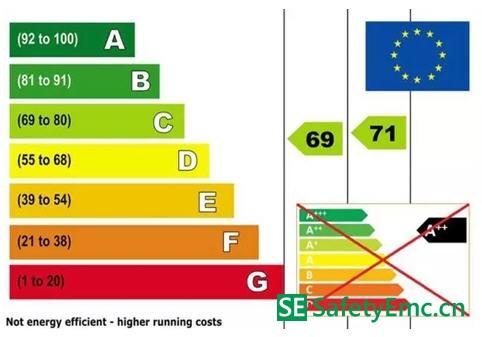欧盟能效标签发布新规定 分类标准改为A到G