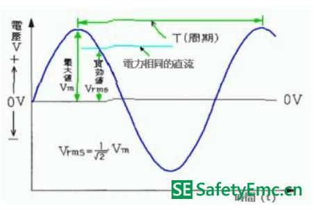 实用EMI噪讯对策技术(1) 基础物理篇