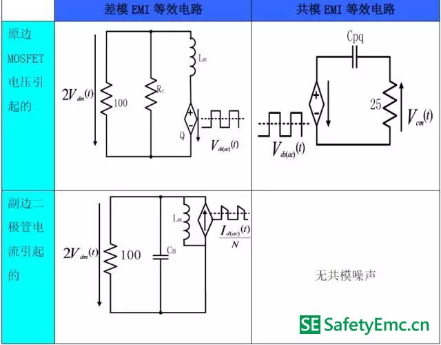 5-1:工作模式Ⅰ的EMI 等效电路