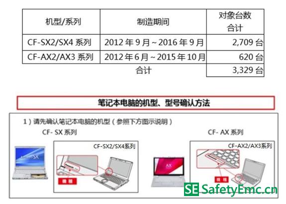 松下召回TOUGHBOOK CF-SX系列、CF-AX系列笔记本电池 可能会造成火灾