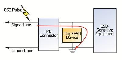 电路保护器件保护移动设备避免ESD影响