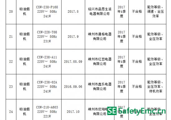 浙江省质监局:5批次吸油烟机抽查不合格