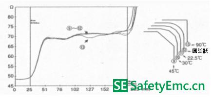 线路图案弯曲与特性阻抗 Zo 的变化