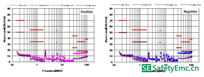 C5标准下的噪声特性
