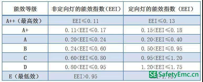 欧盟ErP指令能效等级及能效指数