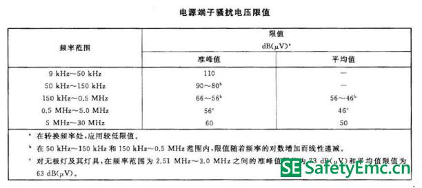 灯具电源端子骚扰电压限值