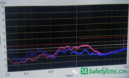 开关电源系统EMI 30MHz/50MHz黑带案例分析
