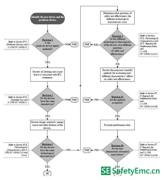 美国医疗器械FDA认证器械实质等效性证明程序要求