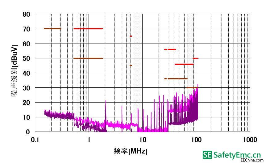 采用差模和共模滤波器的U型布局的EMI性能.jpg