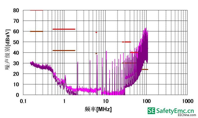 移相控制下的I型EMI性能.jpg