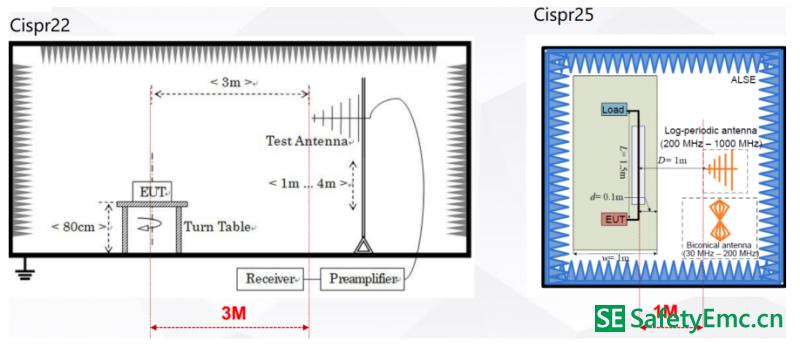 辐射测试标准