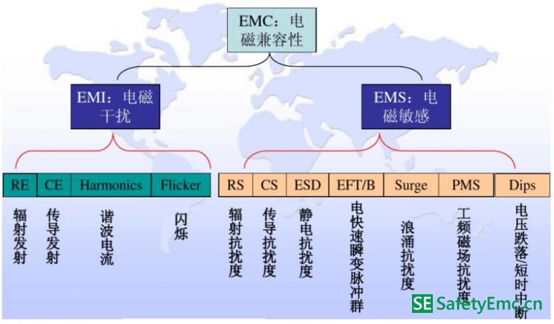 EMC测试项目