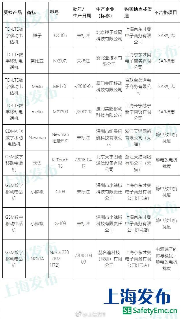 上海市场监管局手机产品质量抽查 锤子、努比亚、Nokia等9批次不合格