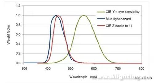 IEC 62778在灯具国家强制性标准中的应用分析--蓝光危害的判定