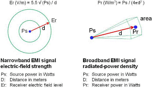 EMI辐射信号强度解析
